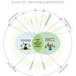 Zonen for nærmeste praksismodel
